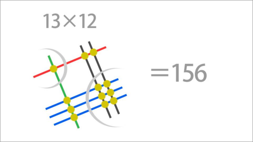 線と点を使ったかけ算