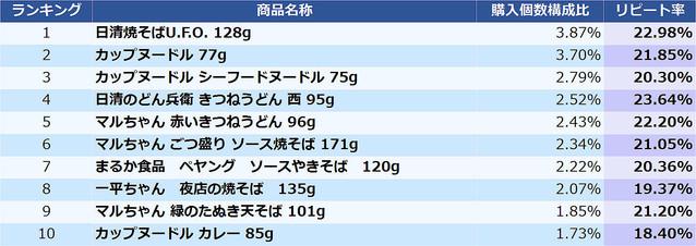 カップ麺の「売れ筋」商品ランキング